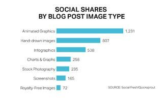 Social shares by blog image type