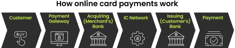 Payment card chain